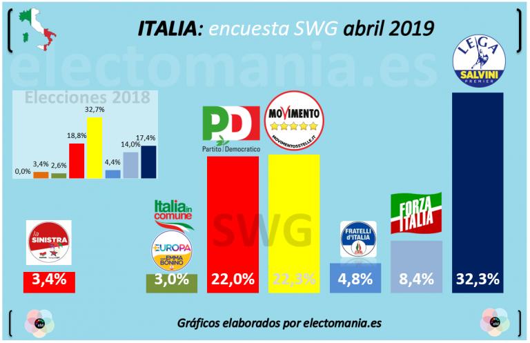 Italia: El centro-izquierda, a punto de superar al Movimiento 5 Estrellas