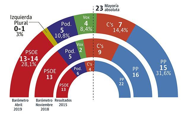 Asamblea de Murcia: el PP se mantendría primero