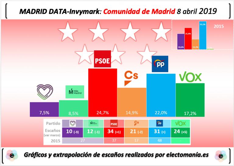 Invymark Comunidad de Madrid: Vox se pone tercero