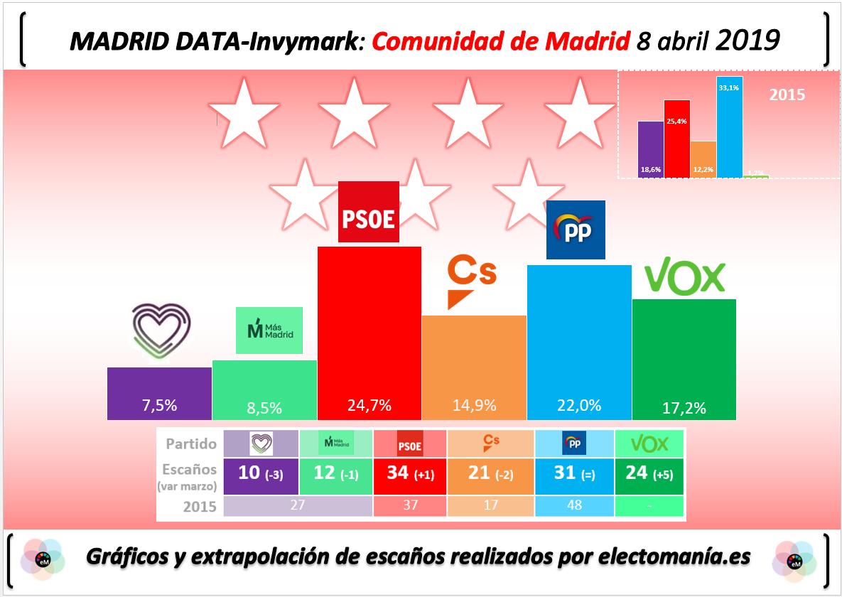 Encuestas para la Comunidad de Madrid Madriddata