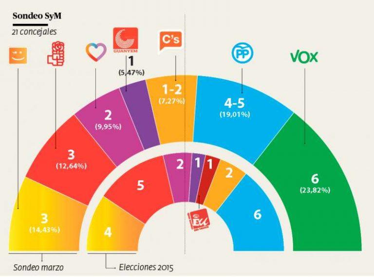 Moncada (Valencia): Vox ganaría las elecciones y podría gobernar junto al PP