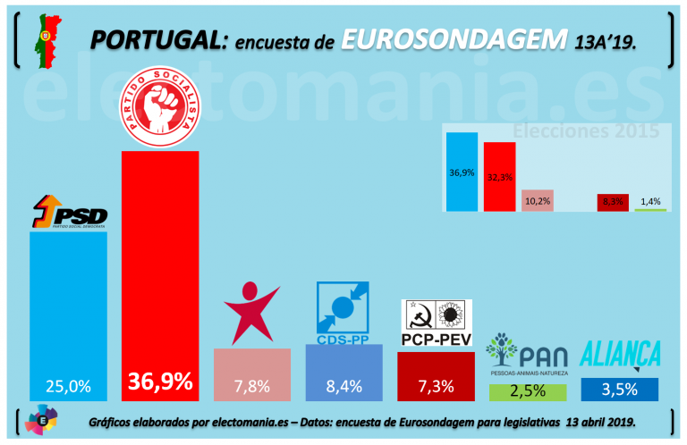Portugal: La Geringonça mantiene la absoluta