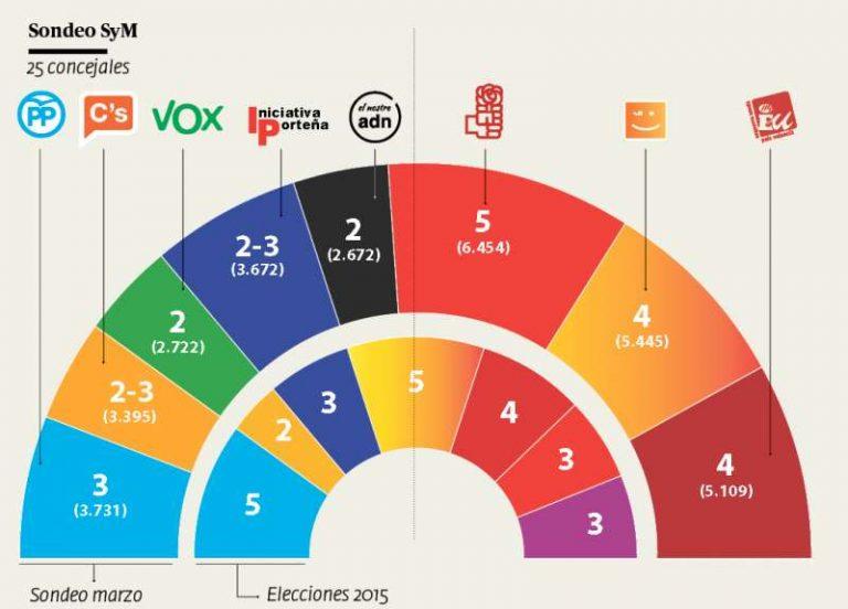 SyM para Sagunt y Rocafort: gana el PSPV-PSOE