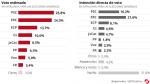 voto-estimado-Catalunya-generales