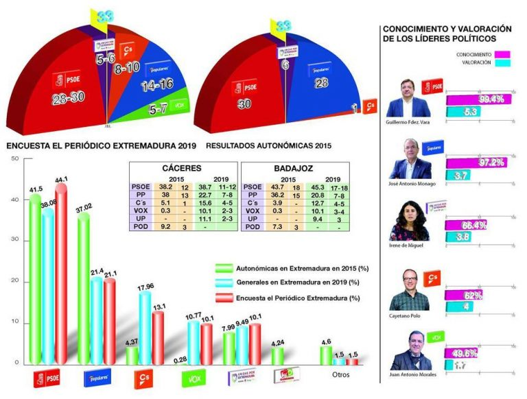 Extremadura según Ágora Integral: el PSOE podrá escoger con comodidad socio