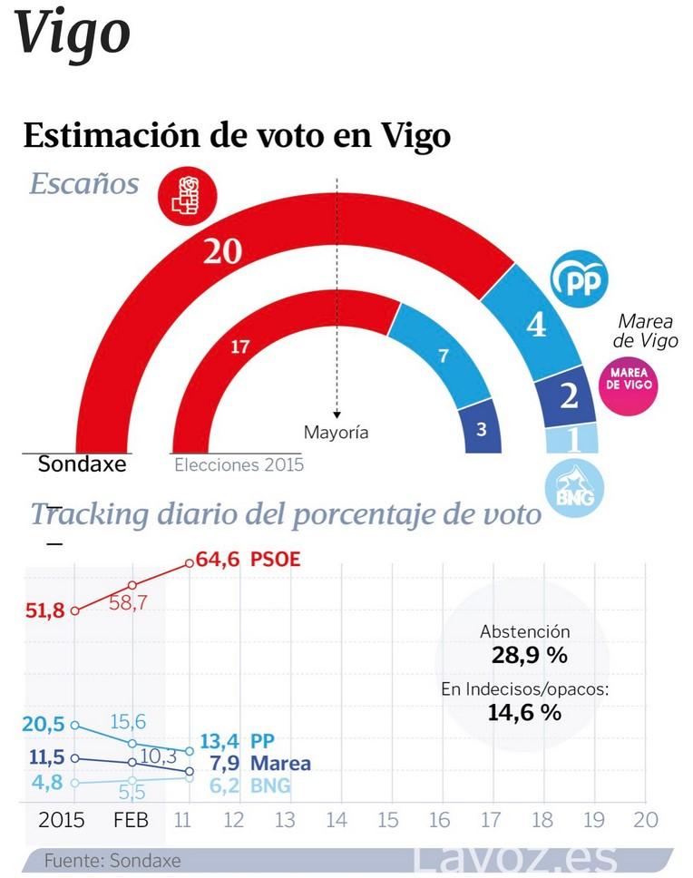 Sondaxe: posible cambio de alcalde en cuatro de las ciudades gallegas