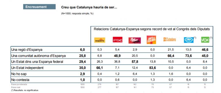 CEO Cataluña: los no independentistas vuelven a superar levemente a los independentistas