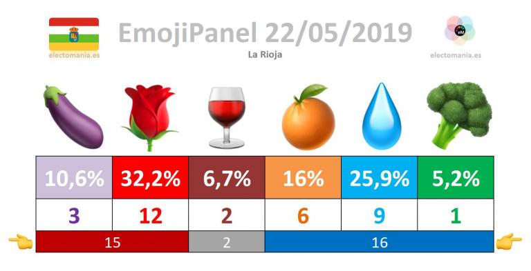 #emojiPanel La Rioja (22M)