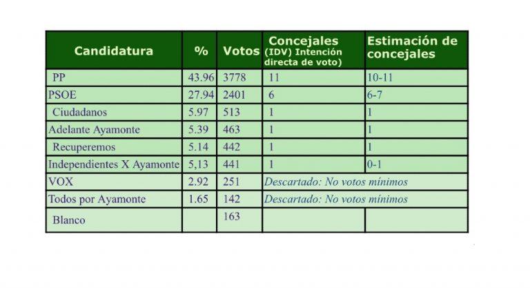 Ayamonte (SyM): mayoría absoluta del PP