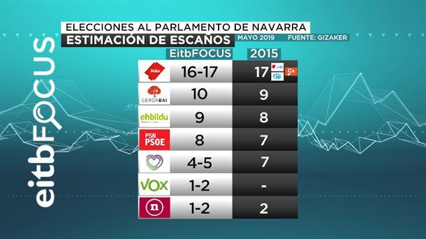 EiTB Focus Navarra y Pamplona: se mantiene el equilibrio entre bloques