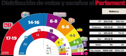 Encuestas para Baleares 229