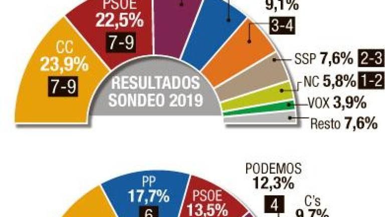 Canarias7: lucha CC-PSOE por la capital tinerfeña, el tripartito aguanta en Las Palmas y NCa podría conservar Telde con apoyos