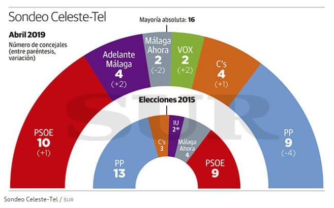 Celeste Tel: en Málaga, el PSOE superaría al PP