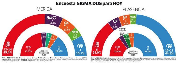 Sigma Dos para Hoy: el PSOE al borde de la absoluta en Mérida, y el PP, en Plasencia