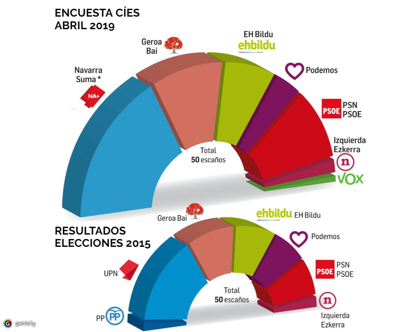 Encuestas en Navarra 3