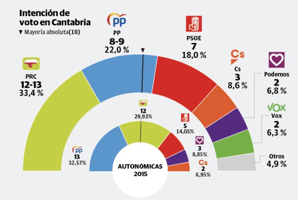 Encuestas de Cantabria 333