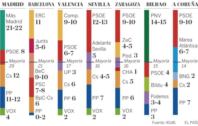 40db (El País): la izquierda se consolida en las grandes ciudades