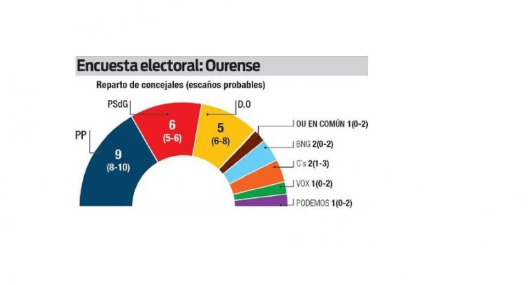 Infortécnica para La Región: el PP ganaría y el PSOE recuperaría la segunda plaza en Ourense