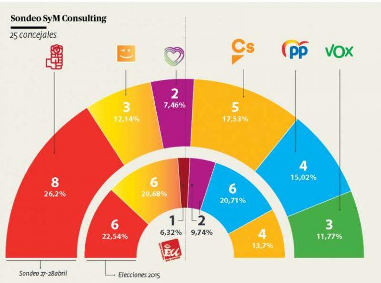 SyM para Paterna: el PSOE podría escoger entre gobernar con Ciudadanos y con la izquierda
