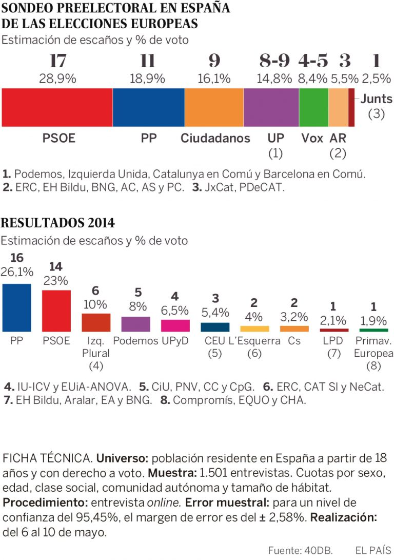 Encuestas para elecciones europeas de 2019 6FAA1651-5DF7-4B5C-A2D8-4437E5B0B7FA-768x1091