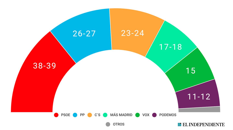 Encuestas para la Comunidad de Madrid 78C394A9-7053-4FD7-843E-14F2EB86C836
