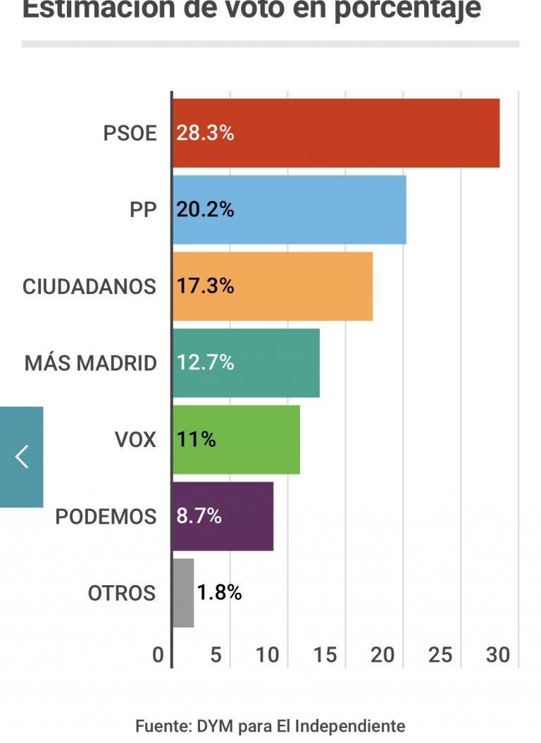 Encuestas para la Comunidad de Madrid B6ABF854-41AA-4B0F-8064-90AEE4E8F9BF-768x1054