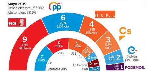 Celeste Tel para Ponferrada: gana el PSOE pero podría no gobernar