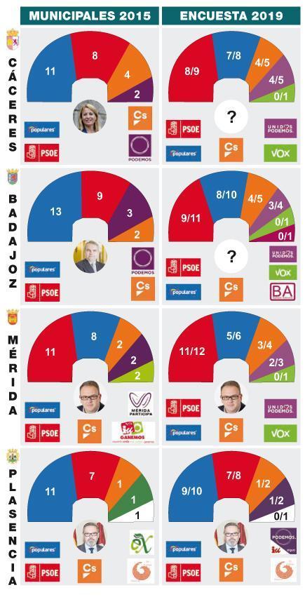 Ágora Integral para Mérida, Cáceres, Badajoz y Plasencia: el PSOE tiene opciones de gobernar en todas excepto en Plasencia, donde domina el PP