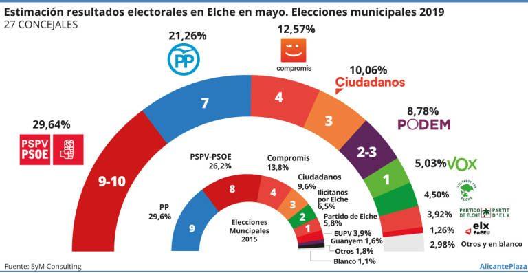 Elche según SyM: el PSOE ganaría y podría formar una mayoría de gobierno