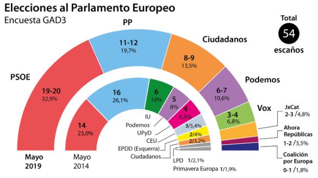 GAD3 para ABC (europeas): el PP supera a Ciudadanos, pero ERC sucumbe ante Puigdemont
