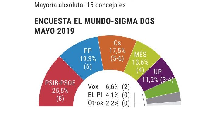 Sigma Dos Baleares y Palma: gran ventaja del PSOE