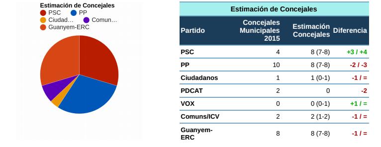 Numeral8 para Badalona: empate PP-PSC-Guanyem
