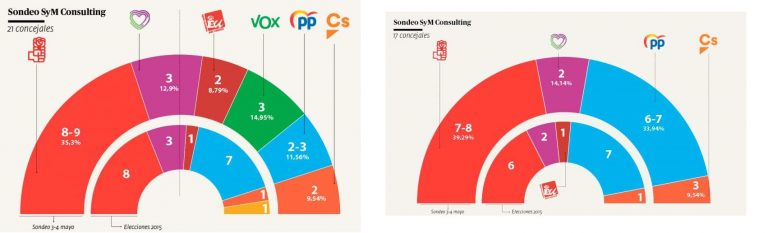 SyM para Requena y Utiel: el PSOE crece