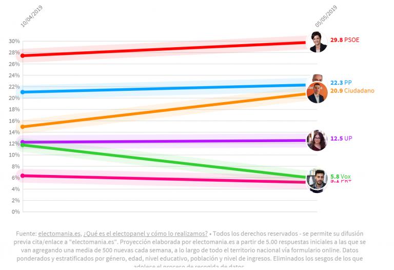 ElectoPanel La Rioja (5M): Baena (Cs) se acerca a Ceniceros (PP) mientras Vox y PR+ luchan por no ser últimos