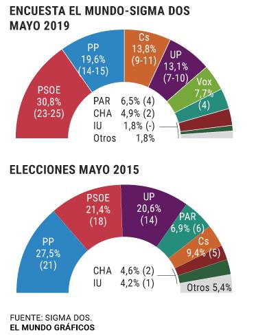 Encuestas de Aragón Aragon
