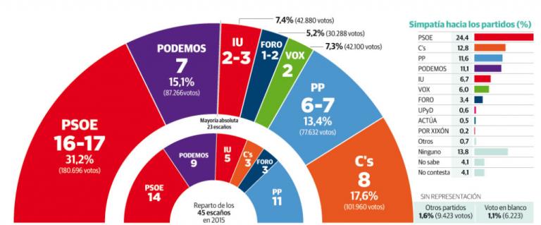 Asturias: el PSOE domina y puede conseguir la mayoría con la izquierda o con Ciudadanos