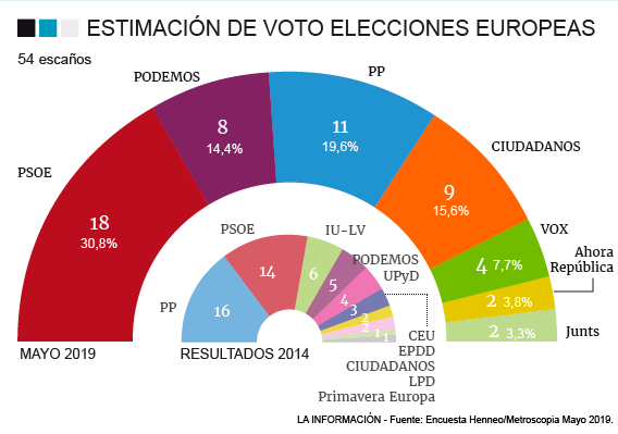 Metroscopia: victoria del PSOE en las europeas, con Puigdemont escalando hasta dos escaños