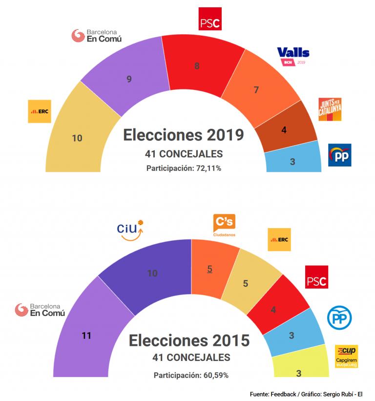 Feedback para municipales en Barcelona: Maragall, Colau y Collboni se disputan la alcaldía