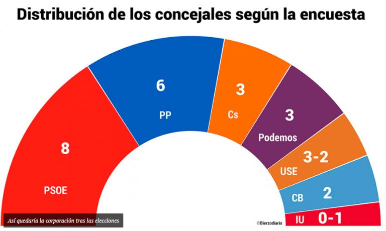 Bierzo Diario para Ponferrada: complejas mayorías