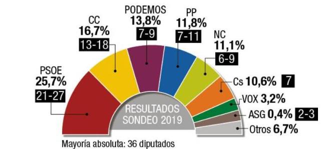 Canarias7: la izquierda, al borde de la mayoría en las islas