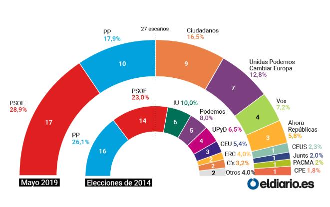 Encuestas para elecciones europeas de 2019 Celeste
