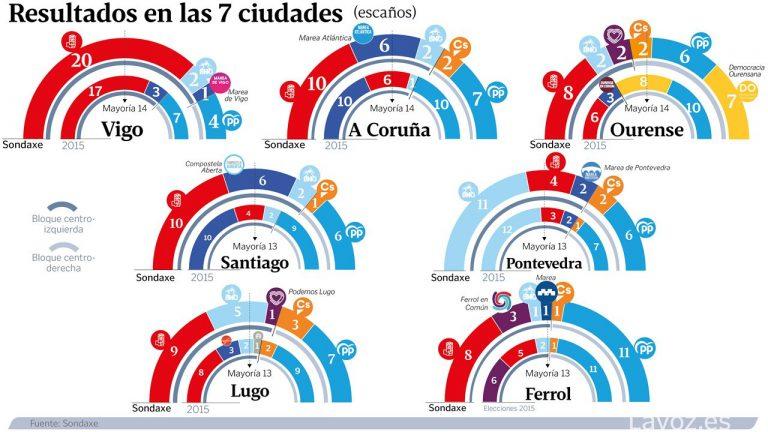 Sondaxe diario: una alianza PSOE-BNG, cerca de la mayoría en varias ciudades gallegas