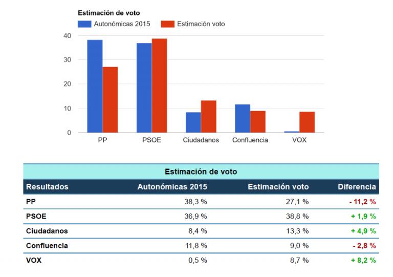Numeral8 para Castilla la Mancha: ajustada mayoría de izquierdas