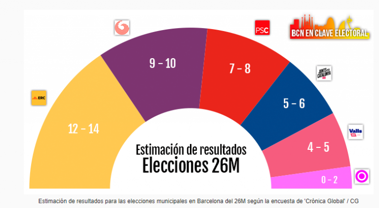 Time Consultants: ventaja independentista en Barcelona