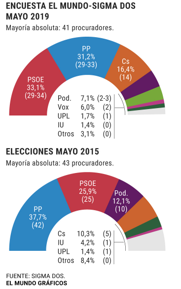 Encuesta de Castilla y León Cyl