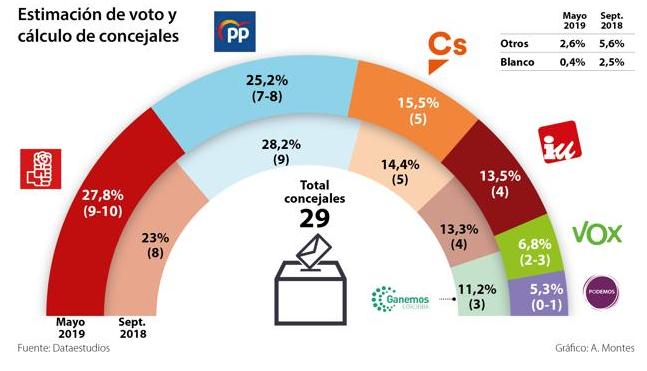 Dataestudios para Córdoba: empate entre bloques