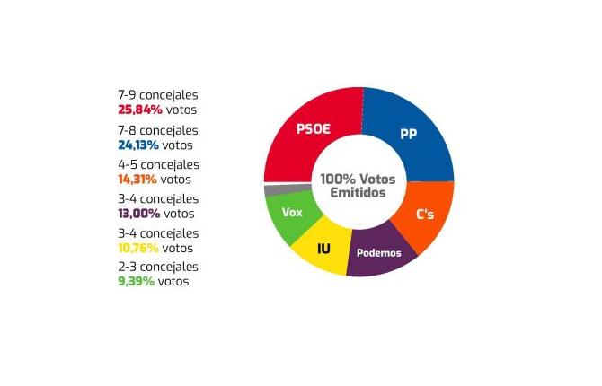 Córdoba (Deimos): dura pugna PSOE-PP