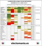 desviacion-encuestas-ranking-28a-2019