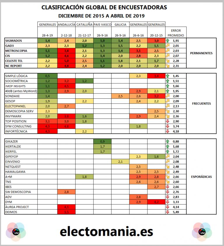 Sigma Dos «sorpassa» a GAD3 como encuestadora históricamente más fiable