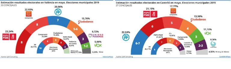 SyM: empate en Valencia entre socialistas y Compromís, y en Castellón entre derechas e izquierdas